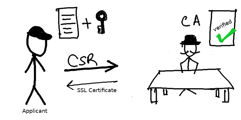Cover Image for Can we bypass SSL Pinning?